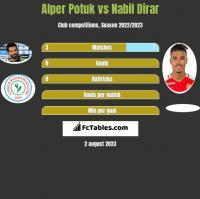 Alper Potuk vs Nabil Dirar h2h player stats
