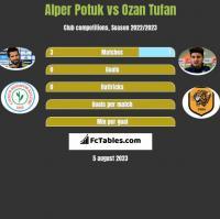 Alper Potuk vs Ozan Tufan h2h player stats