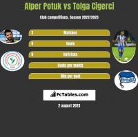 Alper Potuk vs Tolga Cigerci h2h player stats