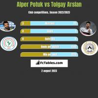 Alper Potuk vs Tolgay Arslan h2h player stats