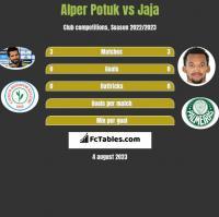 Alper Potuk vs Jaja h2h player stats