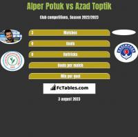 Alper Potuk vs Azad Toptik h2h player stats