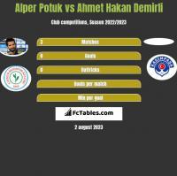 Alper Potuk vs Ahmet Hakan Demirli h2h player stats