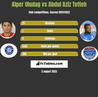 Alper Uludag vs Abdul Aziz Tetteh h2h player stats