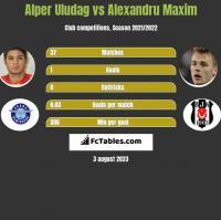Alper Uludag vs Alexandru Maxim h2h player stats