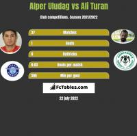 Alper Uludag vs Ali Turan h2h player stats
