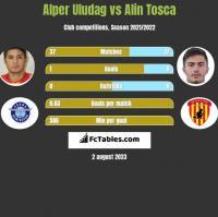 Alper Uludag vs Alin Tosca h2h player stats