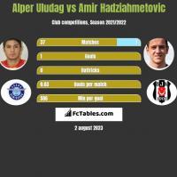 Alper Uludag vs Amir Hadziahmetovic h2h player stats