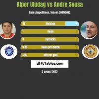 Alper Uludag vs Andre Sousa h2h player stats