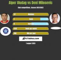 Alper Uludag vs Deni Milosevic h2h player stats