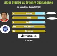 Alper Uludag vs Evgeniy Opanasenko h2h player stats
