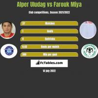 Alper Uludag vs Farouk Miya h2h player stats