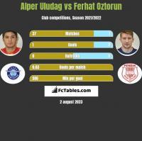 Alper Uludag vs Ferhat Oztorun h2h player stats