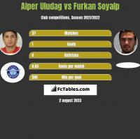 Alper Uludag vs Furkan Soyalp h2h player stats