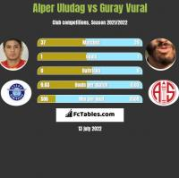 Alper Uludag vs Guray Vural h2h player stats