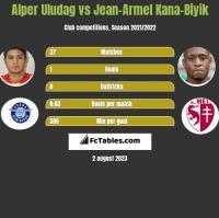 Alper Uludag vs Jean-Armel Kana-Biyik h2h player stats