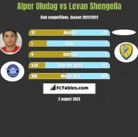 Alper Uludag vs Levan Shengelia h2h player stats