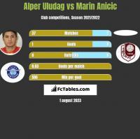 Alper Uludag vs Marin Anicic h2h player stats