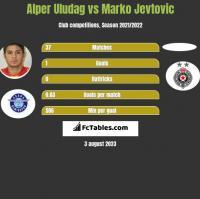 Alper Uludag vs Marko Jevtović h2h player stats