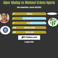 Alper Uludag vs Mehmet Erdem Ugurlu h2h player stats