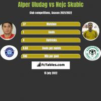Alper Uludag vs Nejc Skubic h2h player stats