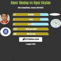 Alper Uludag vs Oguz Ceylan h2h player stats