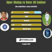 Alper Uludag vs Omer Ali Sahiner h2h player stats