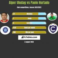 Alper Uludag vs Paolo Hurtado h2h player stats