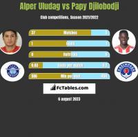 Alper Uludag vs Papy Djilobodji h2h player stats