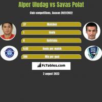 Alper Uludag vs Savas Polat h2h player stats