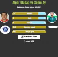 Alper Uludag vs Selim Ay h2h player stats