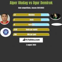 Alper Uludag vs Ugur Demirok h2h player stats