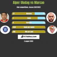 Alper Uludag vs Marcao h2h player stats