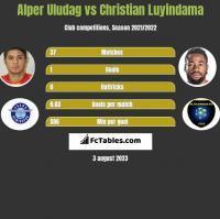 Alper Uludag vs Christian Luyindama h2h player stats