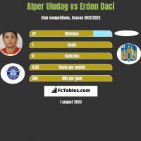 Alper Uludag vs Erdon Daci h2h player stats