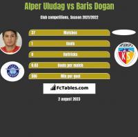 Alper Uludag vs Baris Dogan h2h player stats
