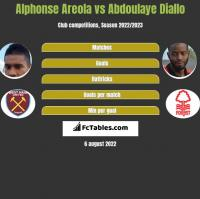 Alphonse Areola vs Abdoulaye Diallo h2h player stats