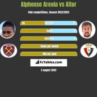 Alphonse Areola vs Aitor h2h player stats