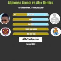 Alphonse Areola vs Alex Remiro h2h player stats