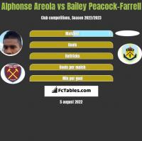 Alphonse Areola vs Bailey Peacock-Farrell h2h player stats