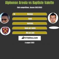 Alphonse Areola vs Baptiste Valette h2h player stats