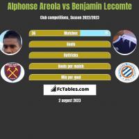 Alphonse Areola vs Benjamin Lecomte h2h player stats
