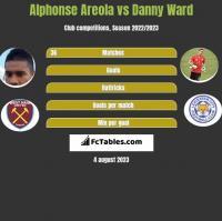 Alphonse Areola vs Danny Ward h2h player stats