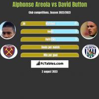 Alphonse Areola vs David Button h2h player stats