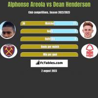 Alphonse Areola vs Dean Henderson h2h player stats