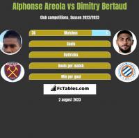 Alphonse Areola vs Dimitry Bertaud h2h player stats