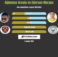 Alphonse Areola vs Ederson Moraes h2h player stats
