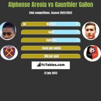 Alphonse Areola vs Gaunthier Gallon h2h player stats