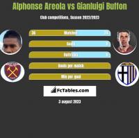 Alphonse Areola vs Gianluigi Buffon h2h player stats