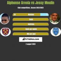 Alphonse Areola vs Jessy Moulin h2h player stats